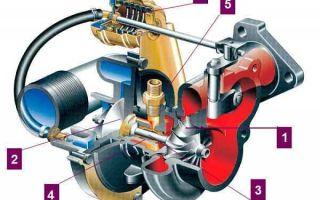 Турбонаддув: устройство и конструктивные особенности