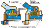 Термостат системы охлаждения двс