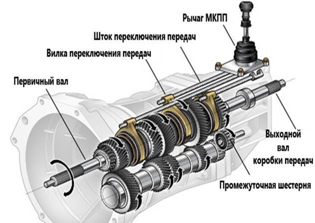 Коробка передач (КПП): назначение и типы коробок переключения передач в автомобиле