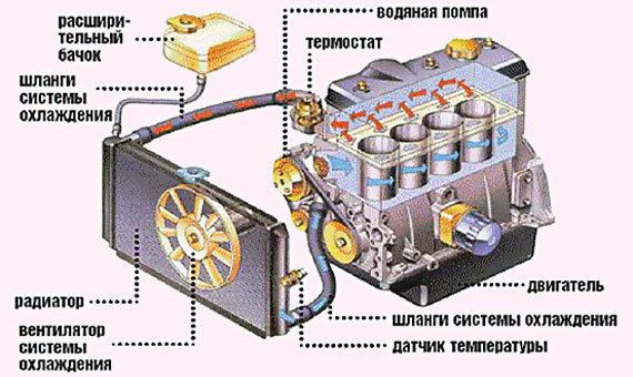 Диагностирование системы охлаждения двигателя: основные приемы и рекомендации