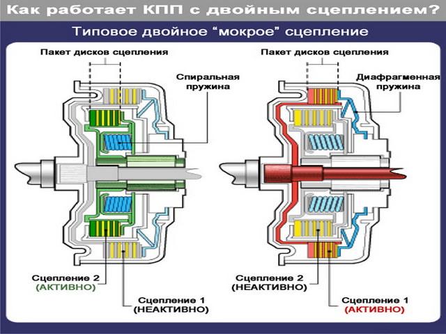 Секвентальная коробка передач smg: устройство и принцип работы