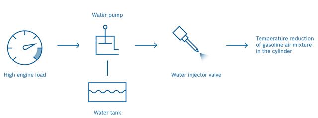 Делаем впрыск воды в двигатель своими руками