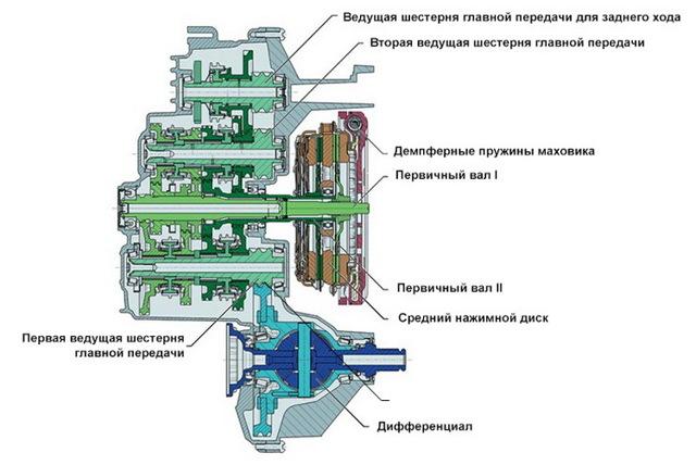 Коробка dsg-7: что это такое и какие особенности имеет ДСГ-7