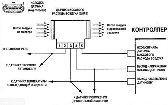 Признаки неисправности ДМРВ ВАЗ 2114 и проверка датчика