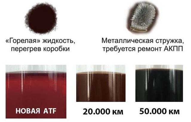 Пузырьки в масле АКПП на щупе: причины, по которым пенится масло в АКПП