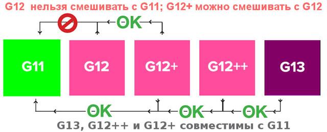 Что такое антифриз g12: в чем особенности