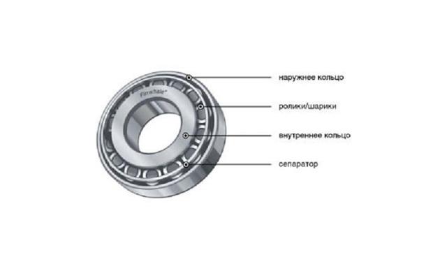 Ступичный подшипник: назначение, неисправности, проверка и ремонт
