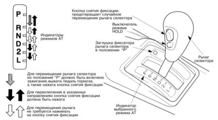 Положение «s» на АКПП: назначение режима, особенности использования