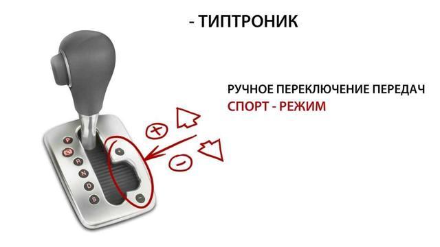 tiptronic (Типтроник): что это такое