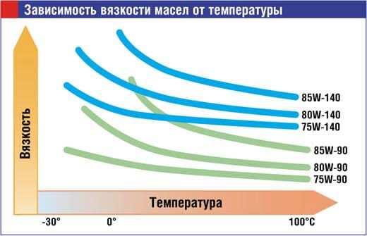 Классификация трансмиссионных масел