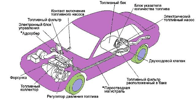 Система питания дизельного двигателя