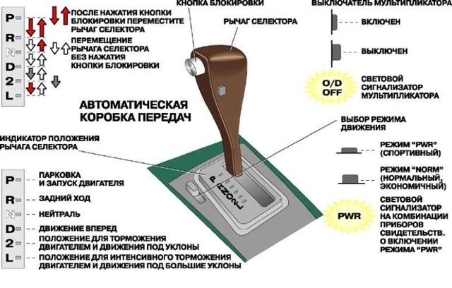 Кнопка овердрайв на АКПП: что это такое и для чего необходим данный режим