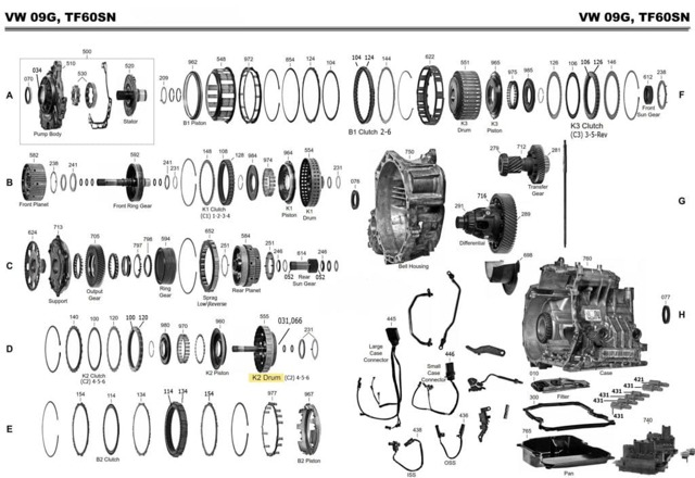 Как проверить масло в коробке передач: механика и автомат