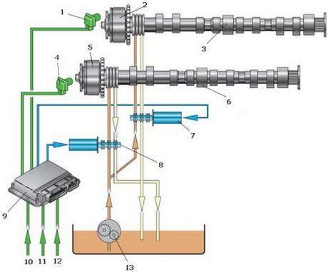 Что такое система изменения фаз газораспределения