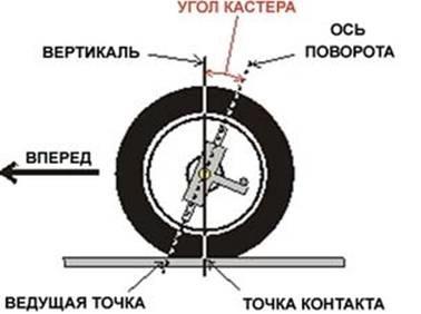 Что такое развал-схождение колес и как сделать развал-схождение своими руками