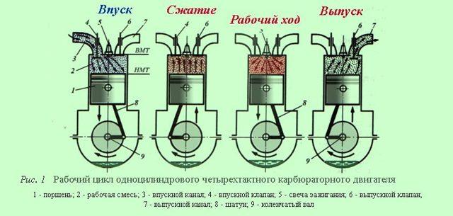 Рабочий цикл двигателя: что это такое
