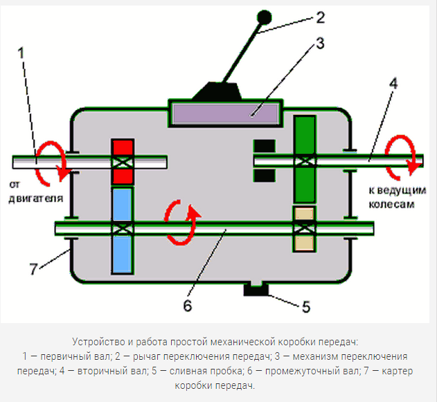 Масло для коробки передач: функции, особенности, замена