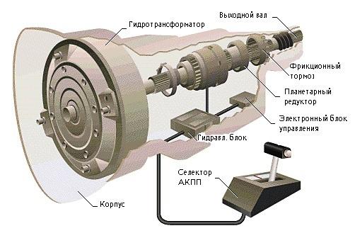 Промывка гидроблока АКПП: особенности и нюансы