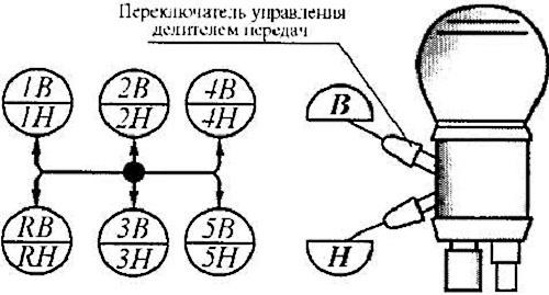 Переключение передач КамАЗ: коробка передач на КамАЗе