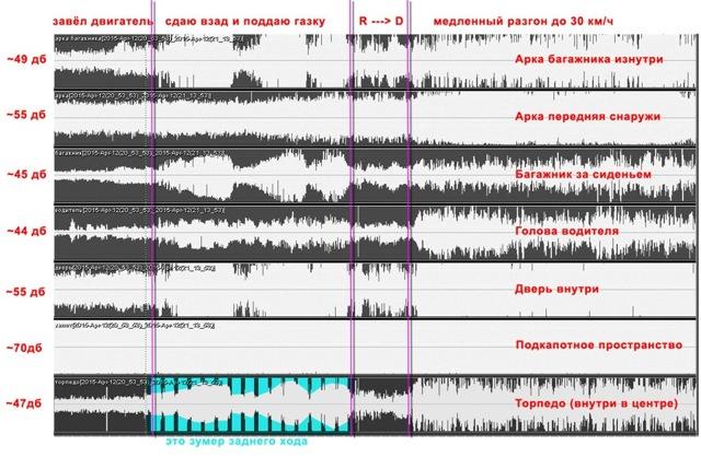 Как уменьшить звук двигателя: шумоизоляция своими руками