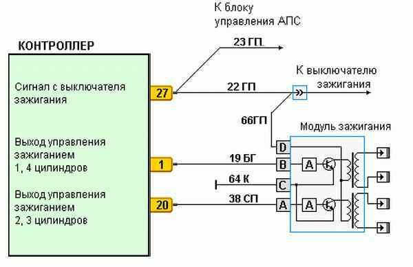 Как проверить модуль зажигания ВАЗ: 2114 и другие модели