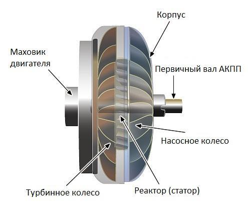 Гидротрансформатор в АКПП: что это такое, устройство, принципы работы