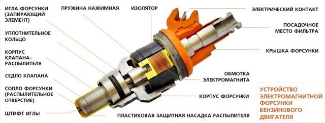 Способы очистки инжектора