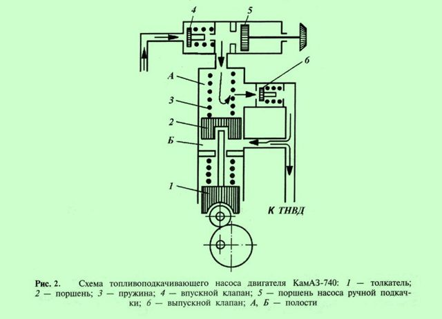 Подкачивающий насос дизельного двигателя: назначение, устройство, особенности