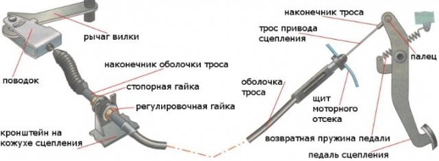Тугое сцепление: причины и ремонт