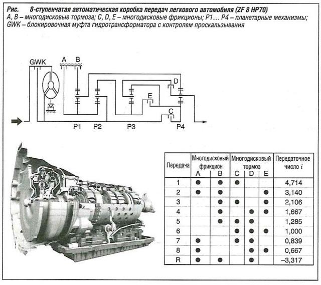 Полуавтоматическая коробка передач: что это такое