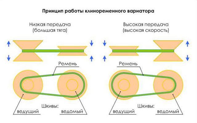 Особенности коробки cvt Х tronic