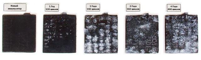 Плотность электролита аккумулятора: как правильно повысить и какая должна быть после зарядки