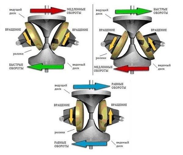 Как отличить вариатор от автомата визуально: определяем тип АКПП