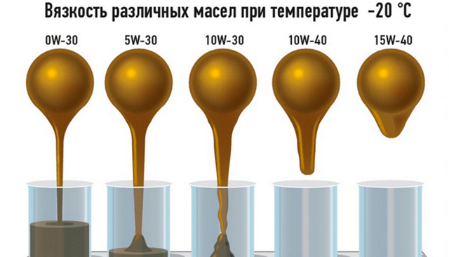 Смешивание моторных масел от разных производителей