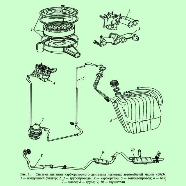 Проверка и диагностика системы питания карбюраторного двигателя: что нужно знать