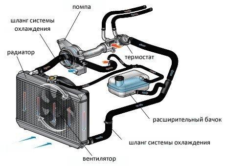 Что такое опрессовка двигателя: для чего нужна данная операция
