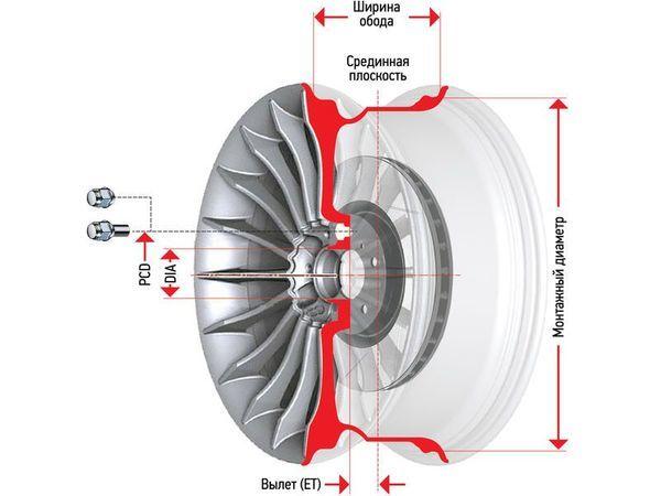 Маркировка дисков: расшифровка обозначений и параметры дисков для автомобиля