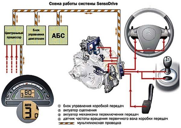 Машина с коробкой передач робот: что нужно знать