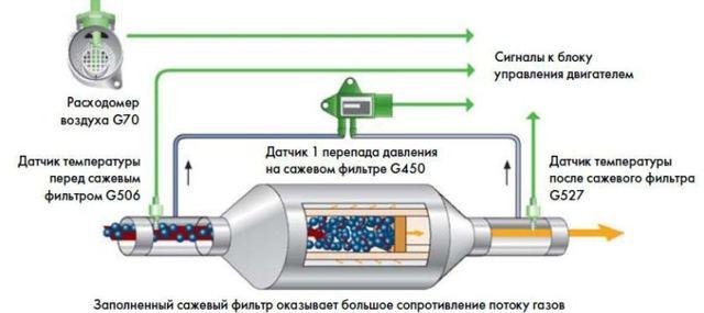 Промывка и очистка сажевого фильтра дизельного ДВС
