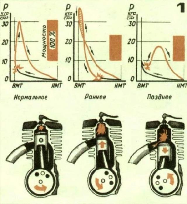 Как определить раннее или позднее зажигание