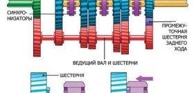 Как работает синхронизатор в коробке передач