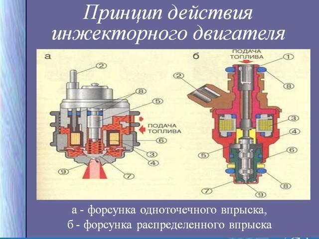 Что такое инжектор: особенности и отличия от карбюратора