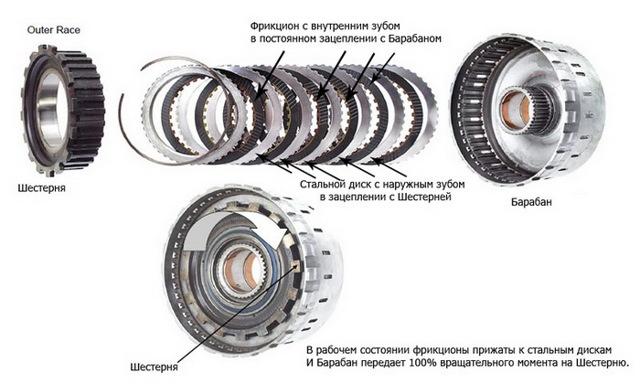 Фрикционные диски (фрикционы): назначение, устройство, принцип работы и частые неисправности