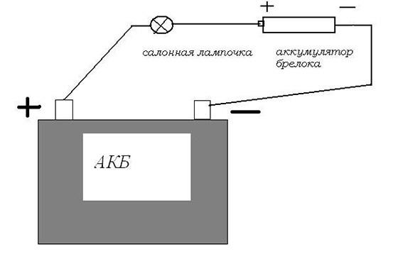 Неисправности сигнализации: сигнализация не реагирует на брелок или не работает брелок сигнализации