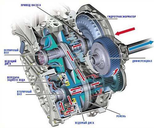 Какие бывают коробки передач на автомобилях