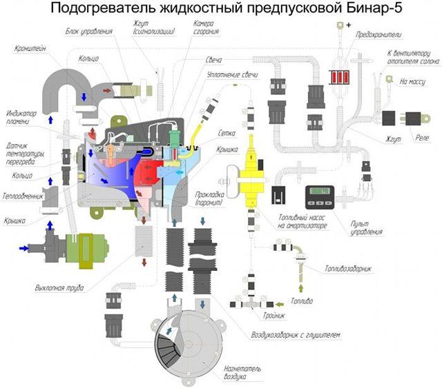 Как выбрать и установить предпусковой подогреватель двигателя