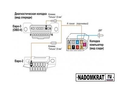 Бортовой компьютер ВАЗ 2114: установка БК ВАЗ (2114-2115) и настройка