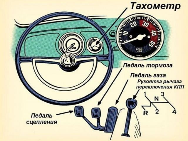 Механическая трансмиссия и вождение: МКПП и особенности езды на такой коробке