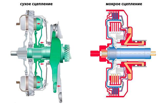 Как правильно ездить на роботизированной коробке передач: особенности эксплуатации РКПП