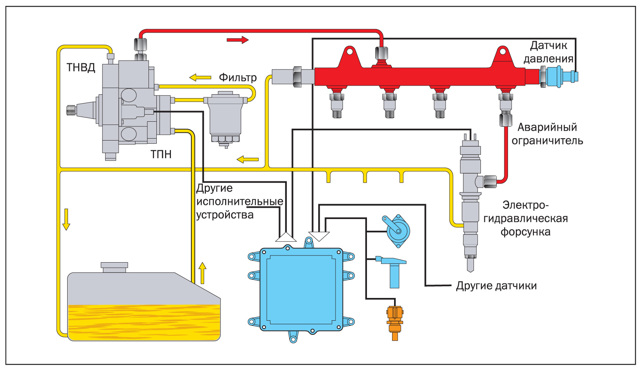 Системы впрыска дизельных двигателей: виды и особенности